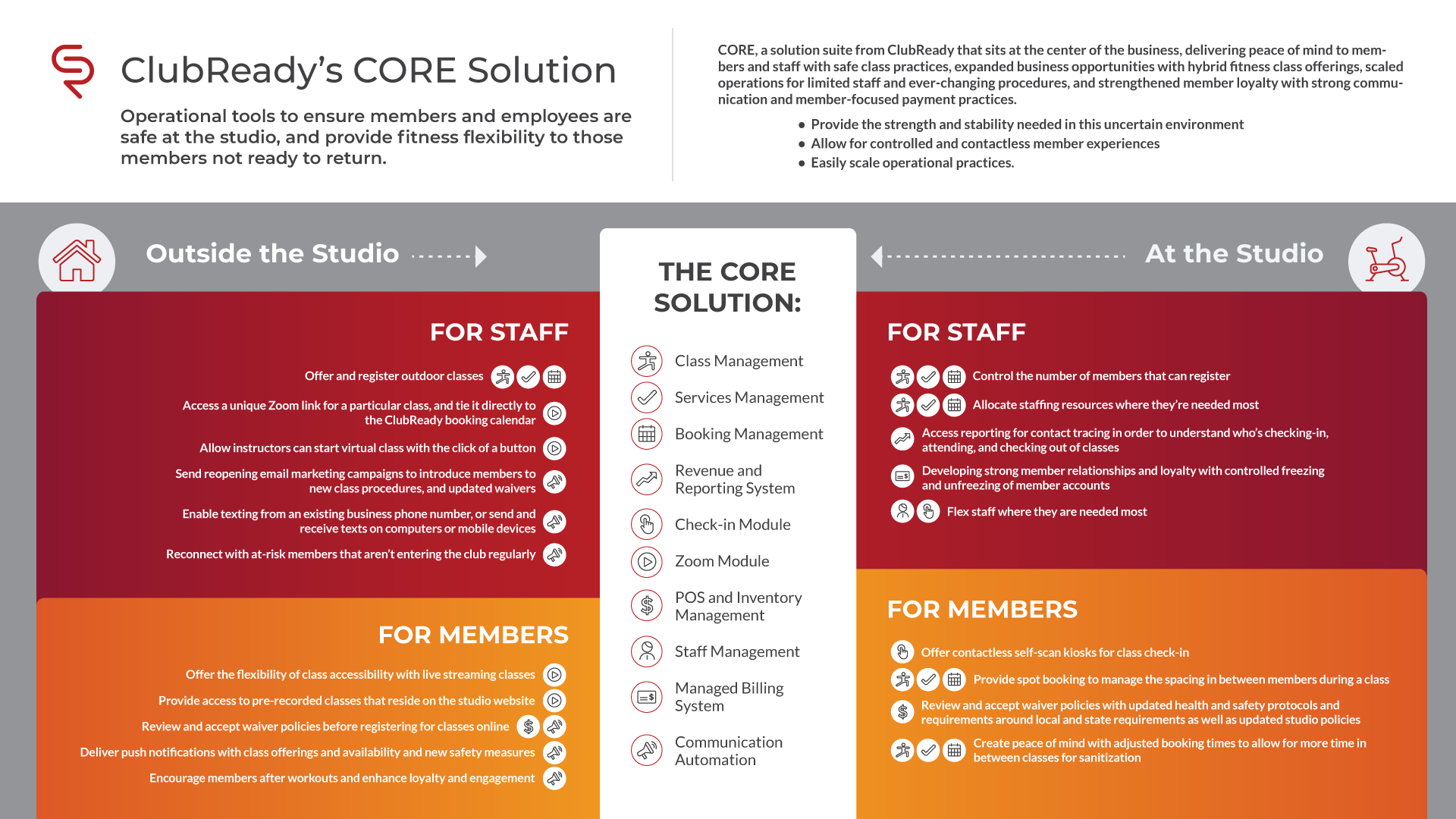 CORE Solution Suite